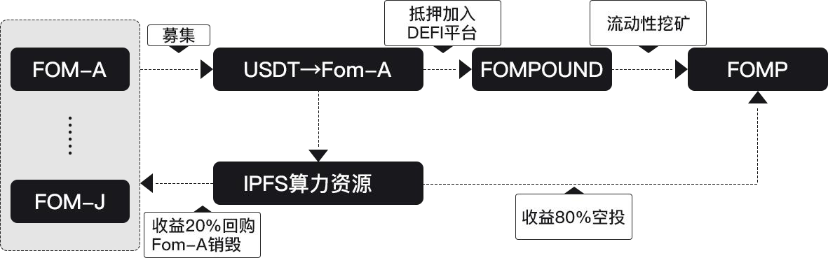下一个风口 IPFS+DEFI?Fompound 了解下